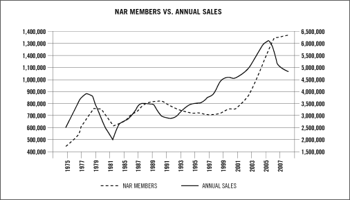 NAR Members VS Annual Sales