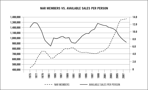 NAR Members VS Available Sales Per Person
